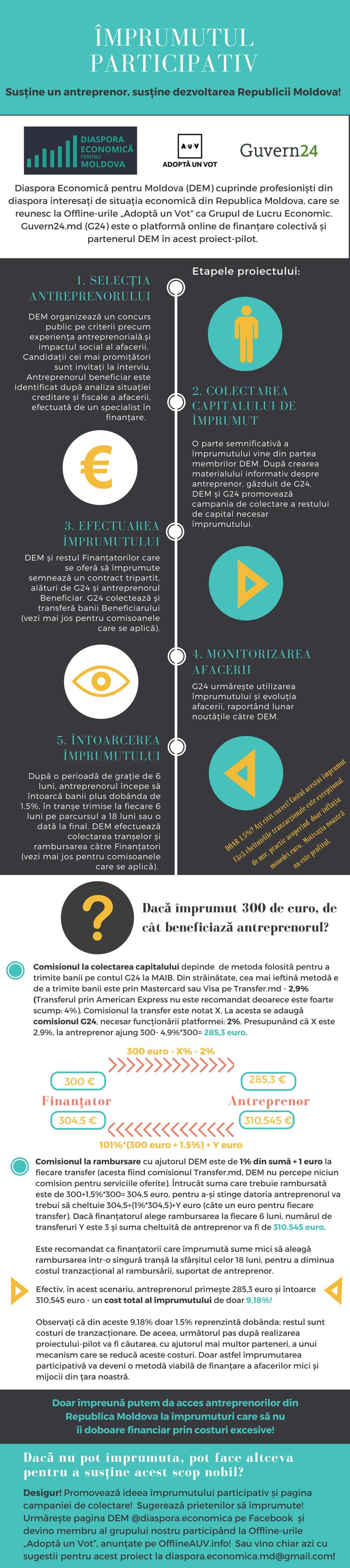 Împrumutul participativ - Infografic